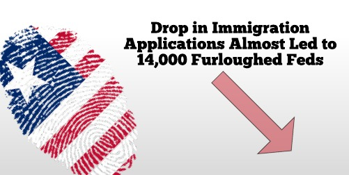 Drop in Immigration Applications Almost Led to 14,000 Furloughed Feds